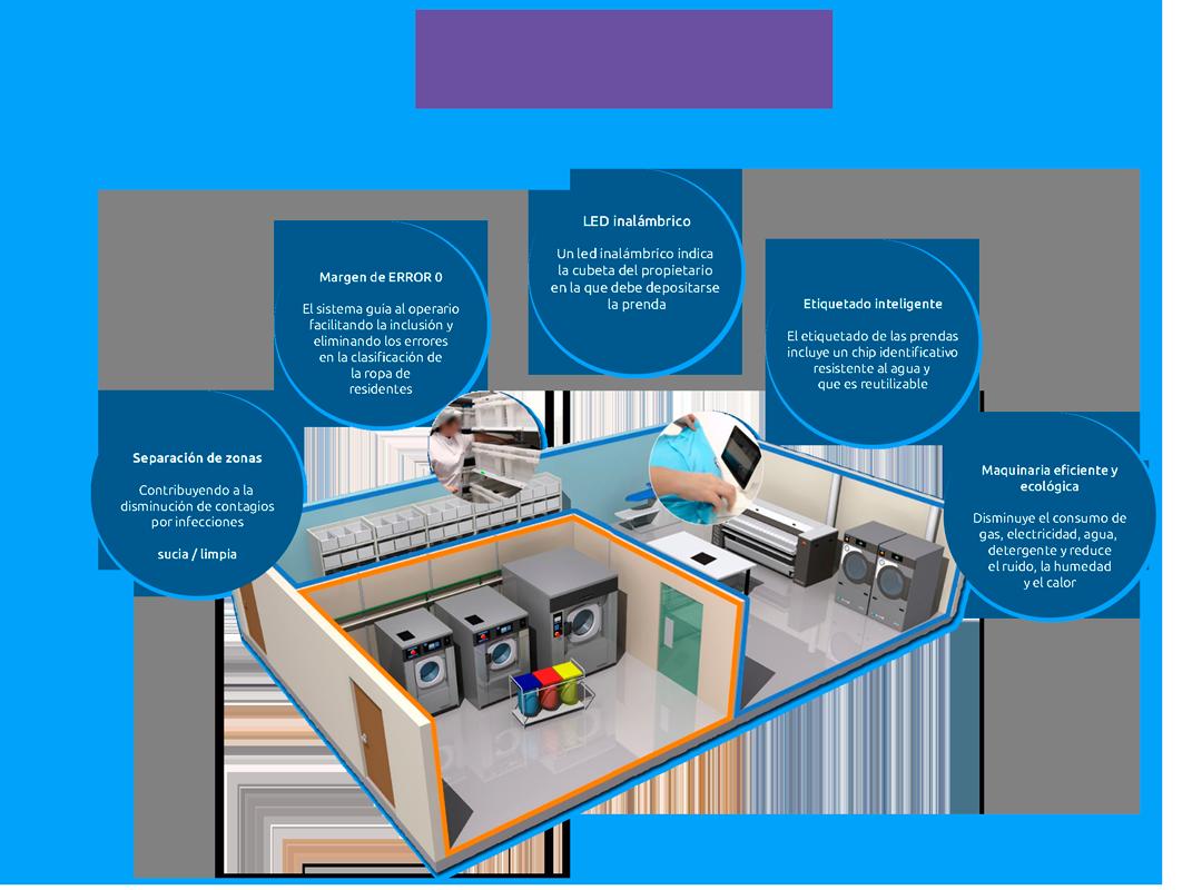 Tecnología Laundry ID