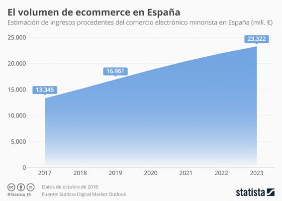 Evolucion del eCommerce 2017-2023