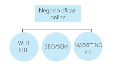 NEGOCIO-EFICAZ-ONLINE