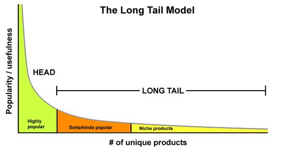 Modelo Long Tail