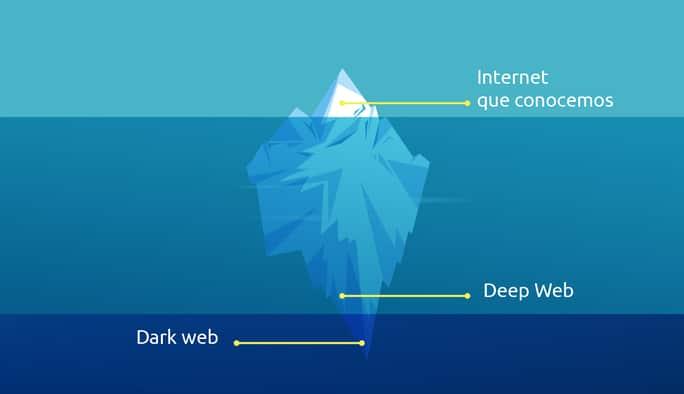 Diferencias entre Deep Web, Dark Web y Darknet