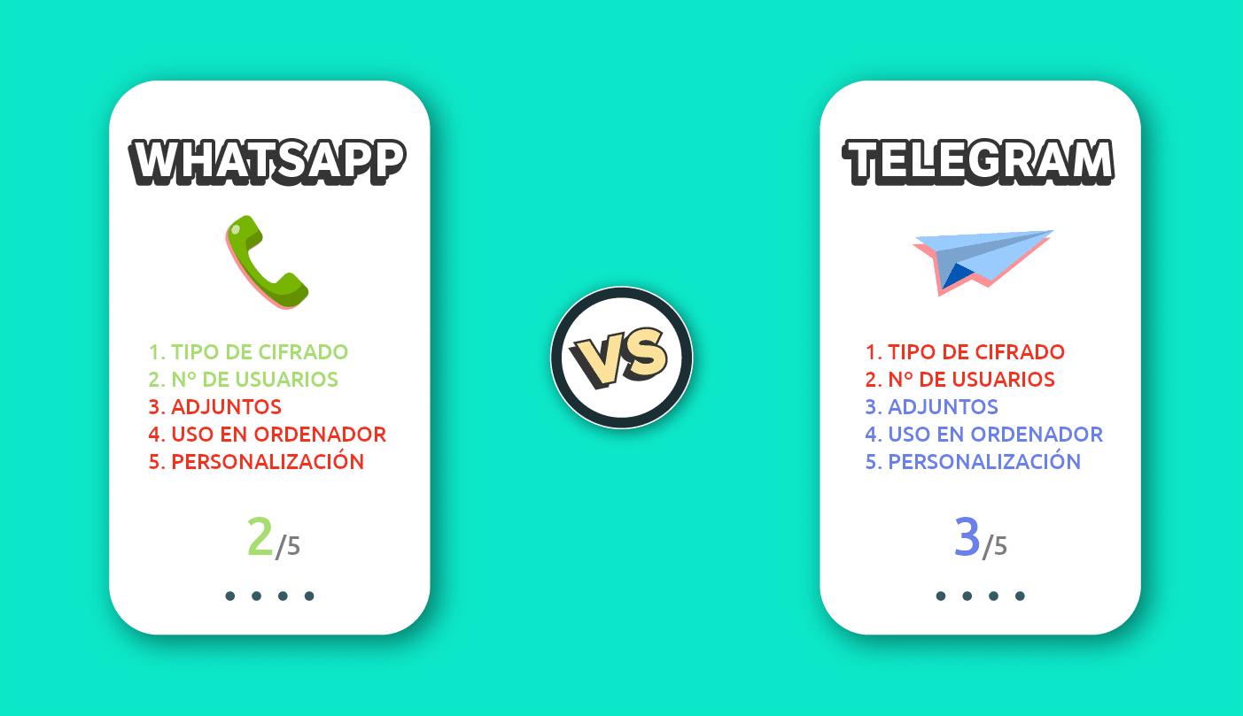 Comparativa WhatsApp vs. Telegram